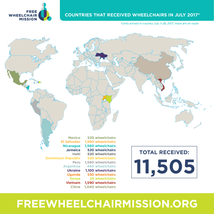 11,505 wheelchairs were received in-country in July 2017.